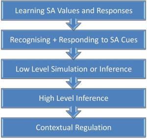 Oschner's Model of Social Cognition