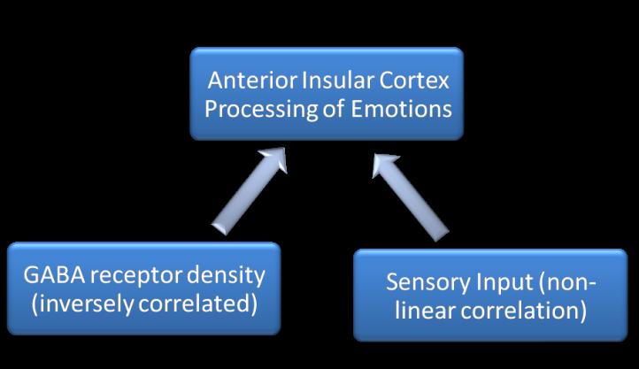 Model of Anterior Insular Cortex Function