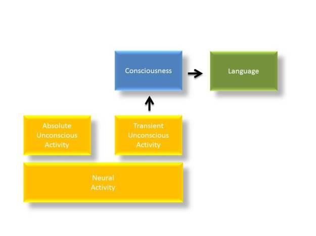 ThreeStructureModelRevised