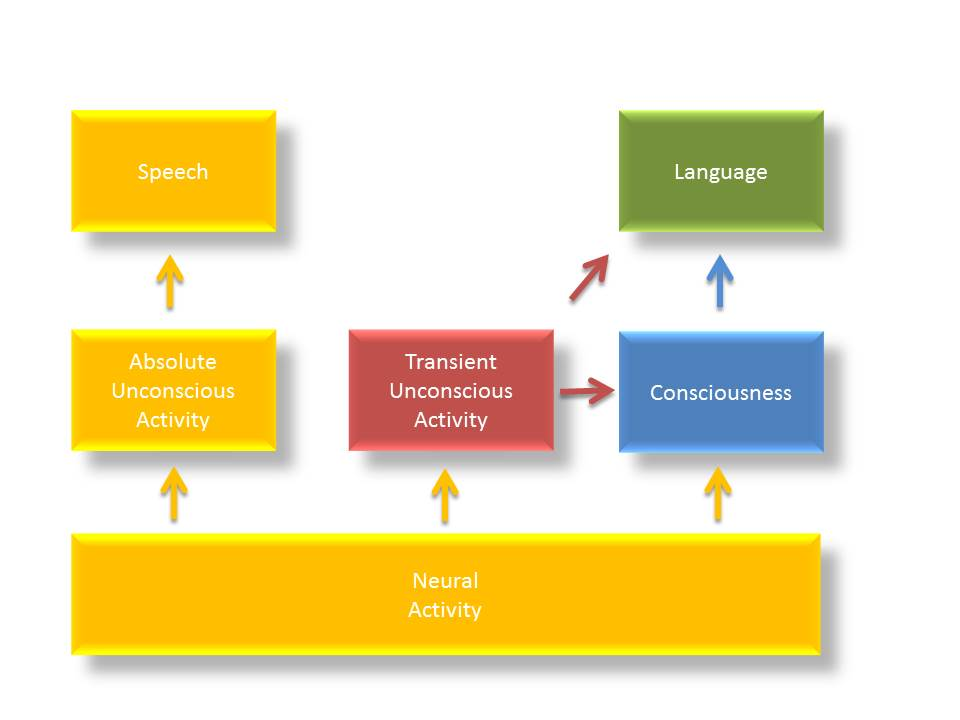 Revising the Description of Speech with the Three Structure Model ...