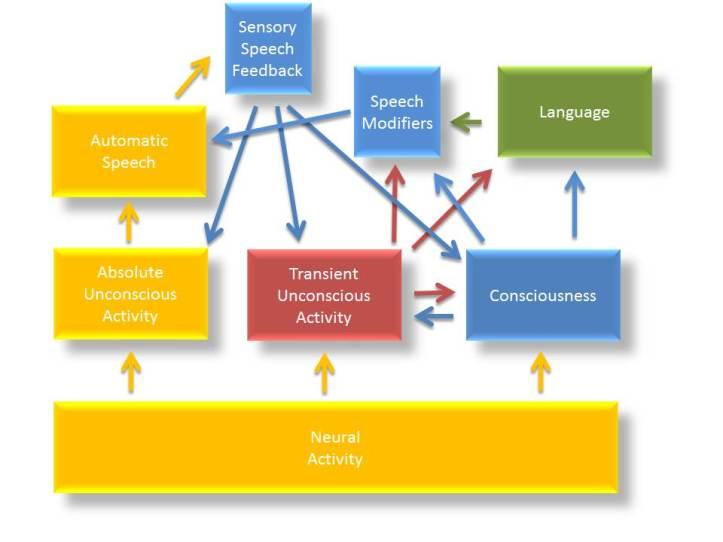reviseddescriptionofspeechinthreestructuremodel